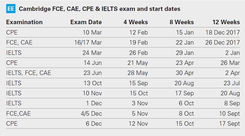 Cambridge and IELTS exam dates